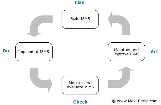 PDCA Plan Do Check Act cycle