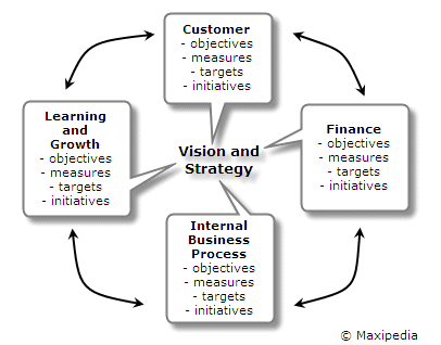 Balanced Scorecard Method Example