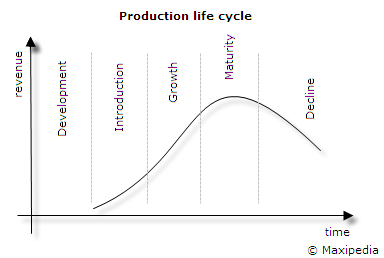 Production Life Cycle example