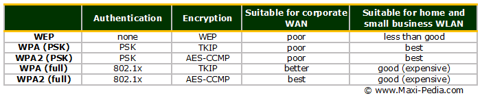 WPA Wi-Fi Protected Access and WPA2 comparison to WEP