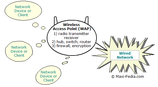 Wireless Access Point (WAP)